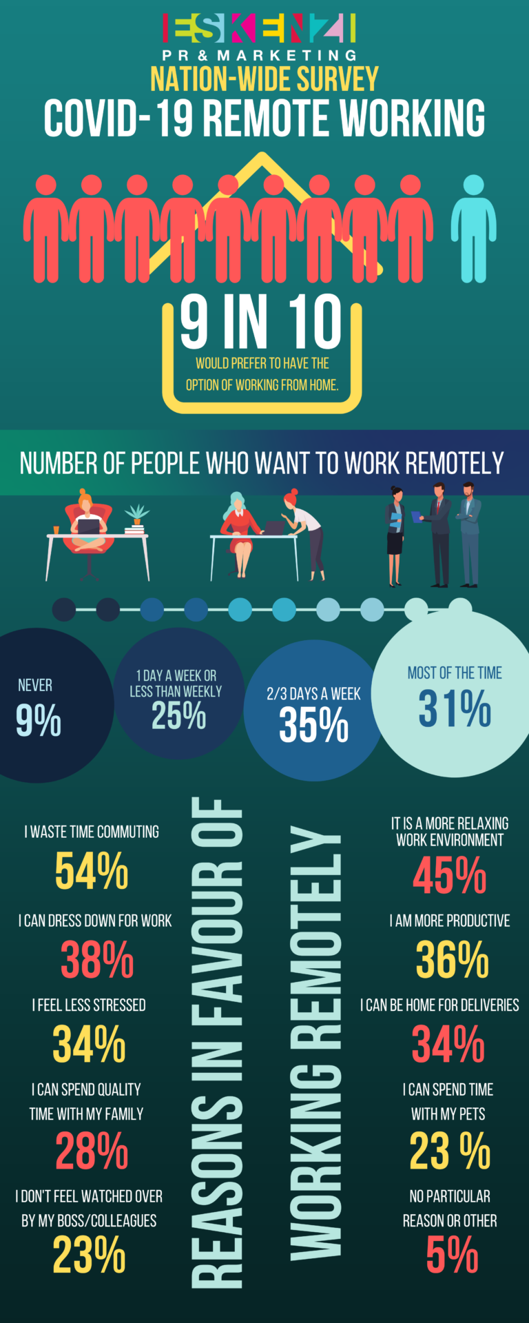 1 in 9 workers prefer to WFH